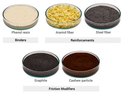 Friction Materials|Brakes for Automobiles|Product|Products